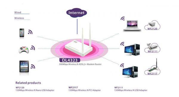 مودم روتر ADSL2 Plus بی سیم N300 نتیس مدل DL4323